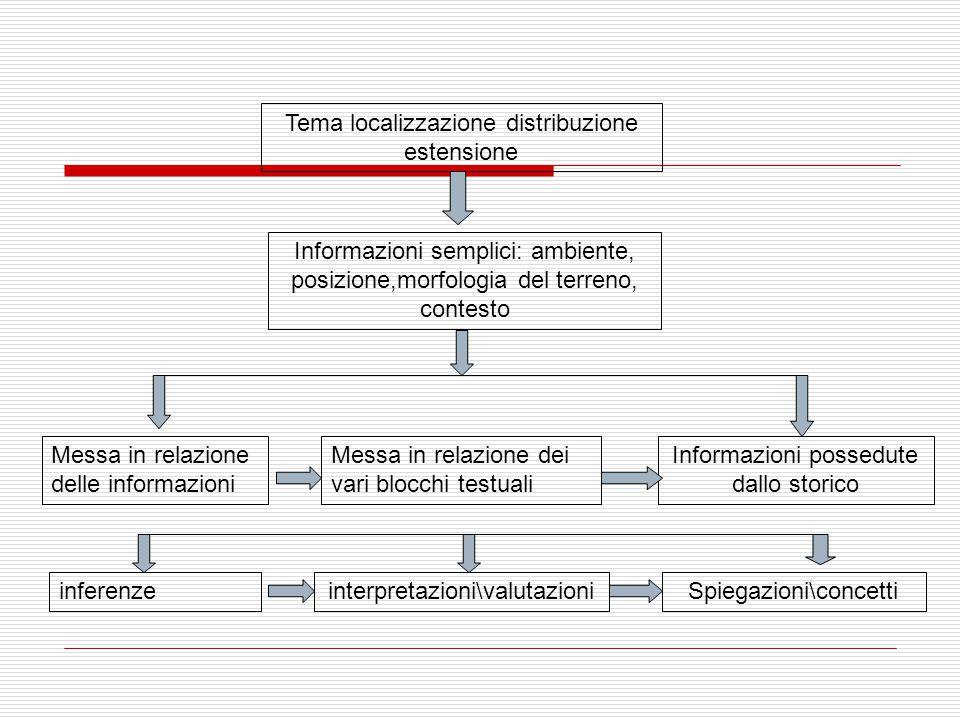 Tema localizzazione distribuzione estensione