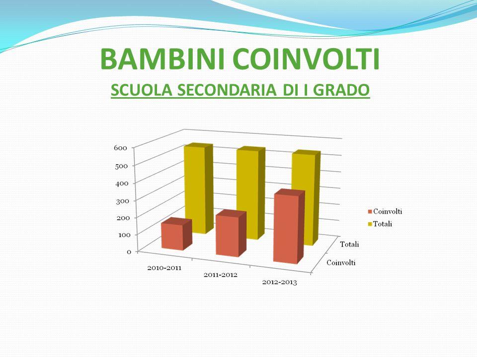 BAMBINI COINVOLTI SCUOLA SECONDARIA DI I GRADO