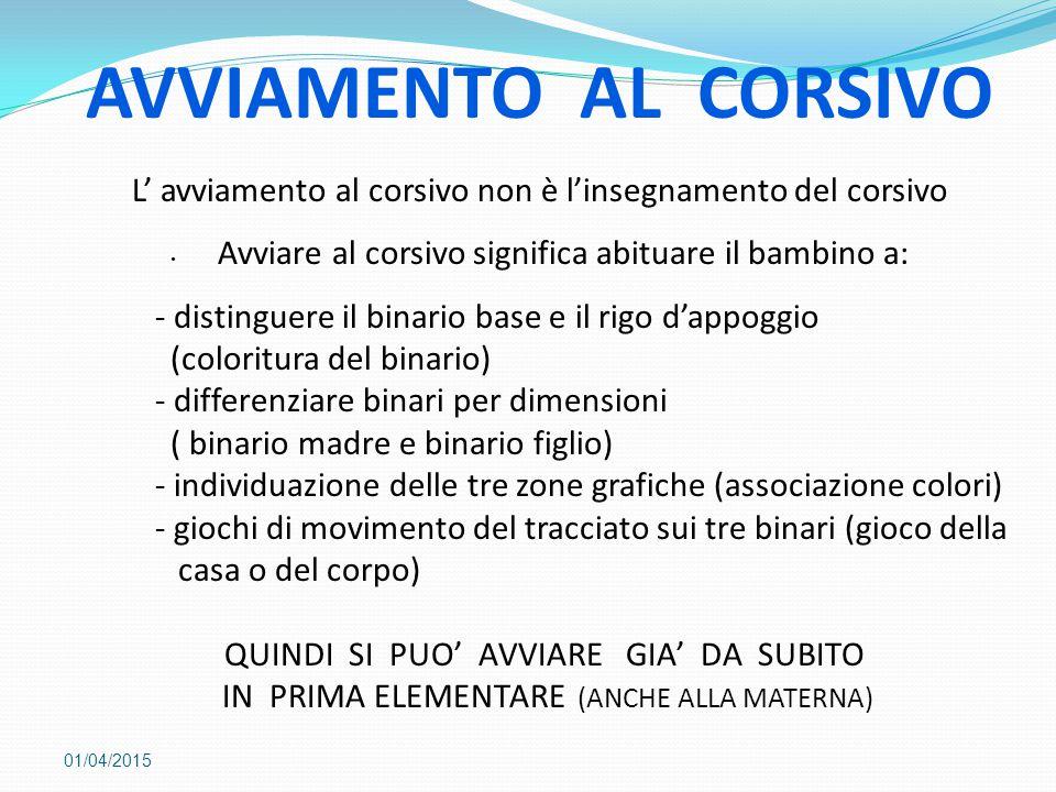 AVVIAMENTO AL CORSIVO L' avviamento al corsivo non è l'insegnamento del corsivo. Avviare al corsivo significa abituare il bambino a: