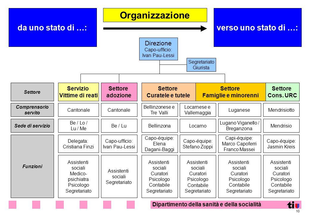 Organizzazione da uno stato di …: verso uno stato di …: Direzione