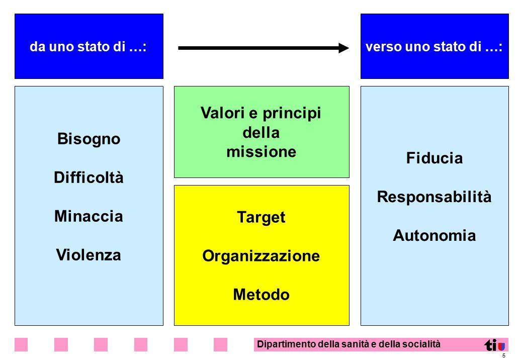 Valori e principi della Bisogno missione Fiducia Difficoltà