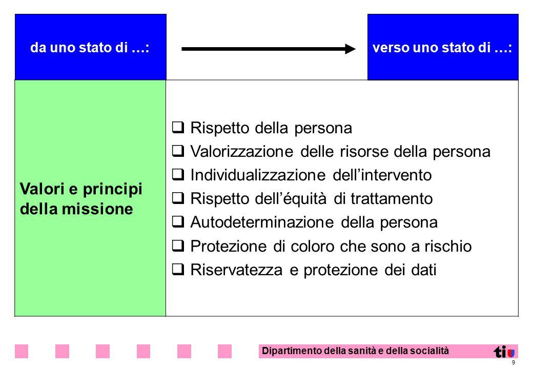 Valori e principi della missione Rispetto della persona