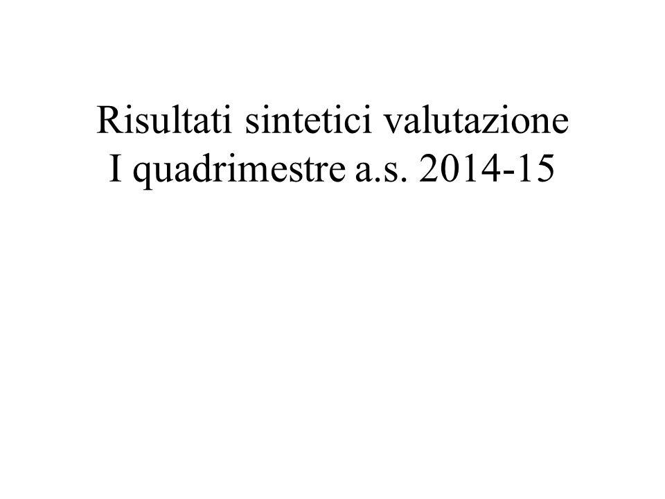 Risultati sintetici valutazione I quadrimestre a.s. 2014-15