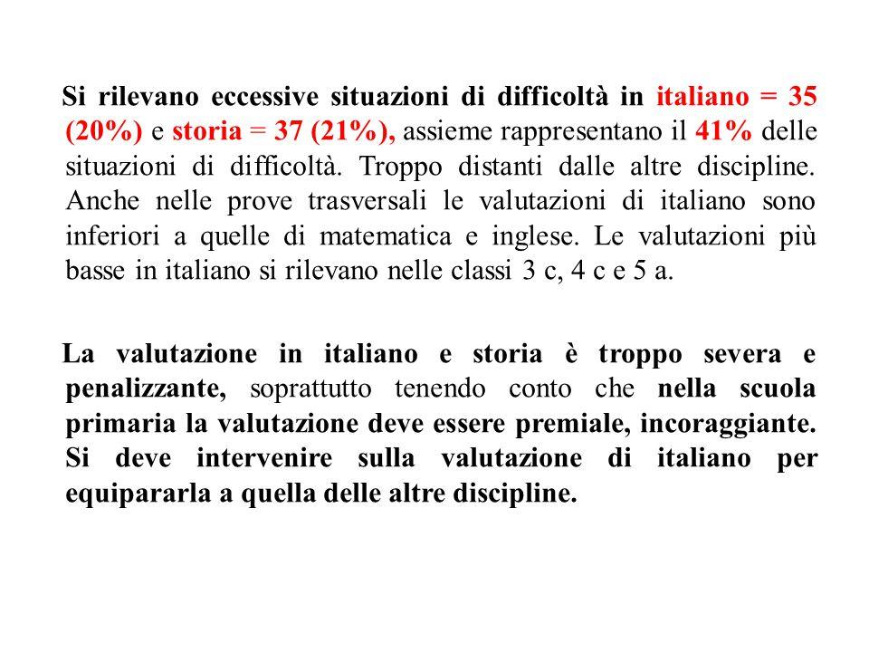 Si rilevano eccessive situazioni di difficoltà in italiano = 35 (20%) e storia = 37 (21%), assieme rappresentano il 41% delle situazioni di difficoltà.
