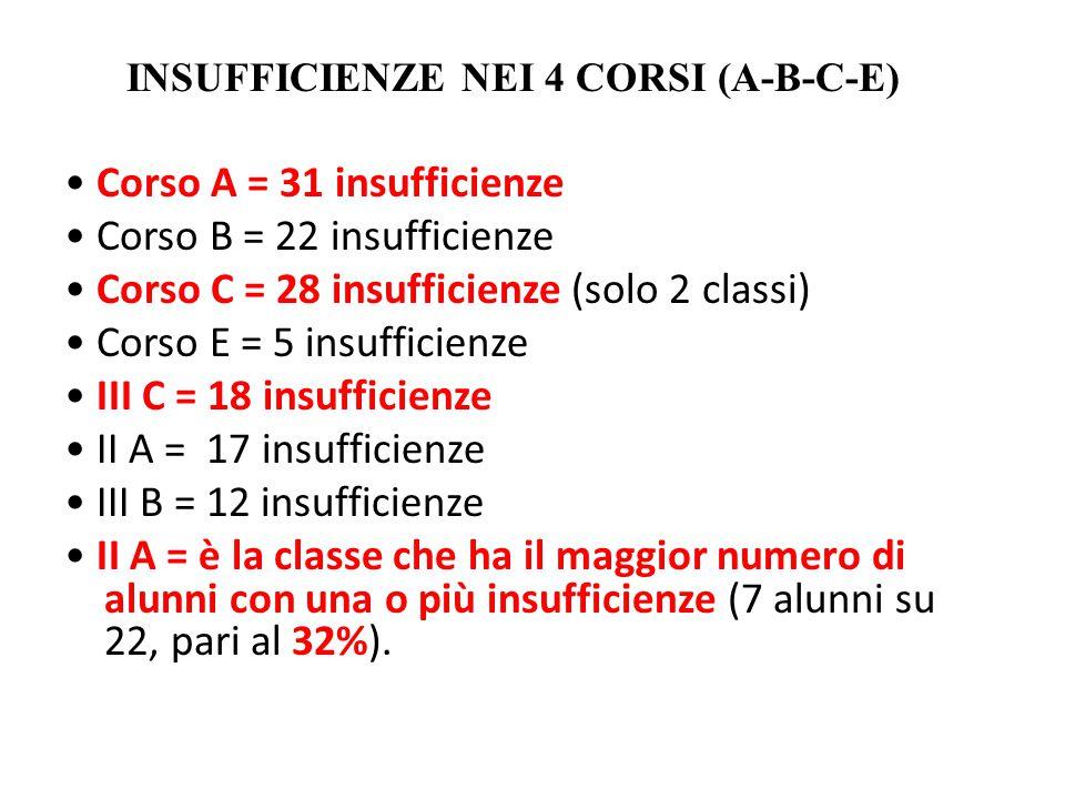 • Corso A = 31 insufficienze • Corso B = 22 insufficienze