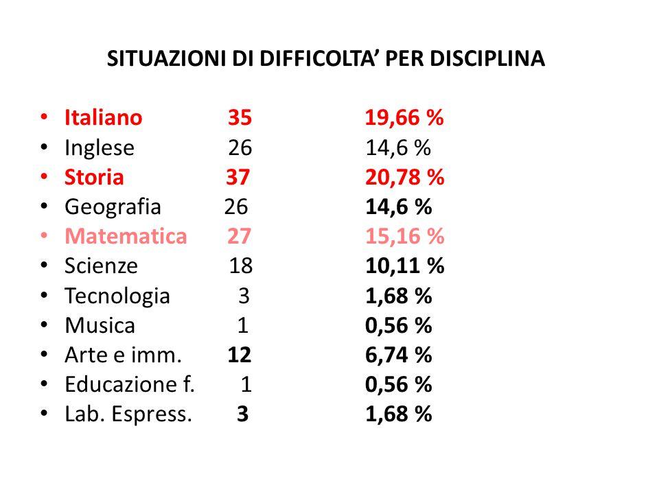 SITUAZIONI DI DIFFICOLTA' PER DISCIPLINA