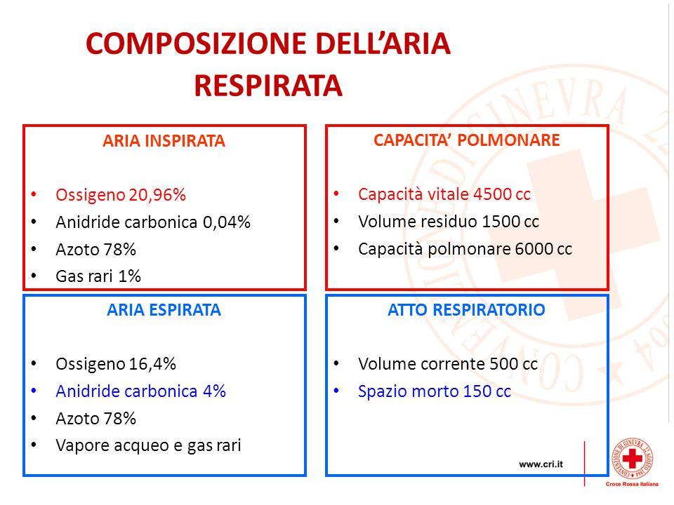 COMPOSIZIONE DELL'ARIA RESPIRATA