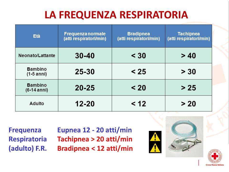 LA FREQUENZA RESPIRATORIA (atti respiratori/min)