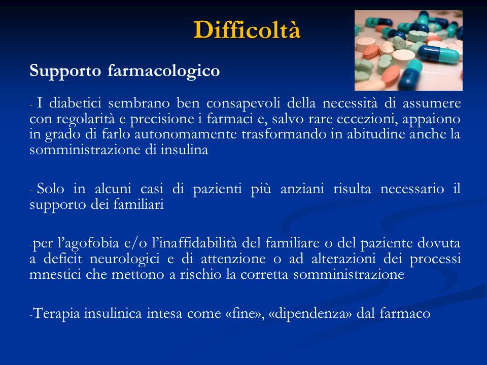 Difficoltà Supporto farmacologico