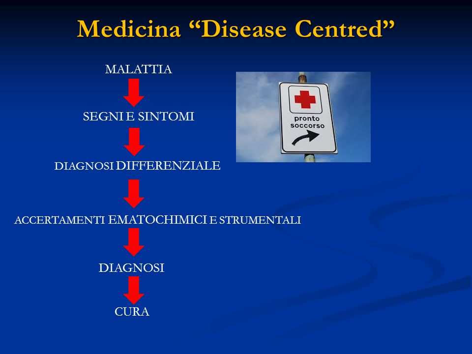 Medicina Disease Centred