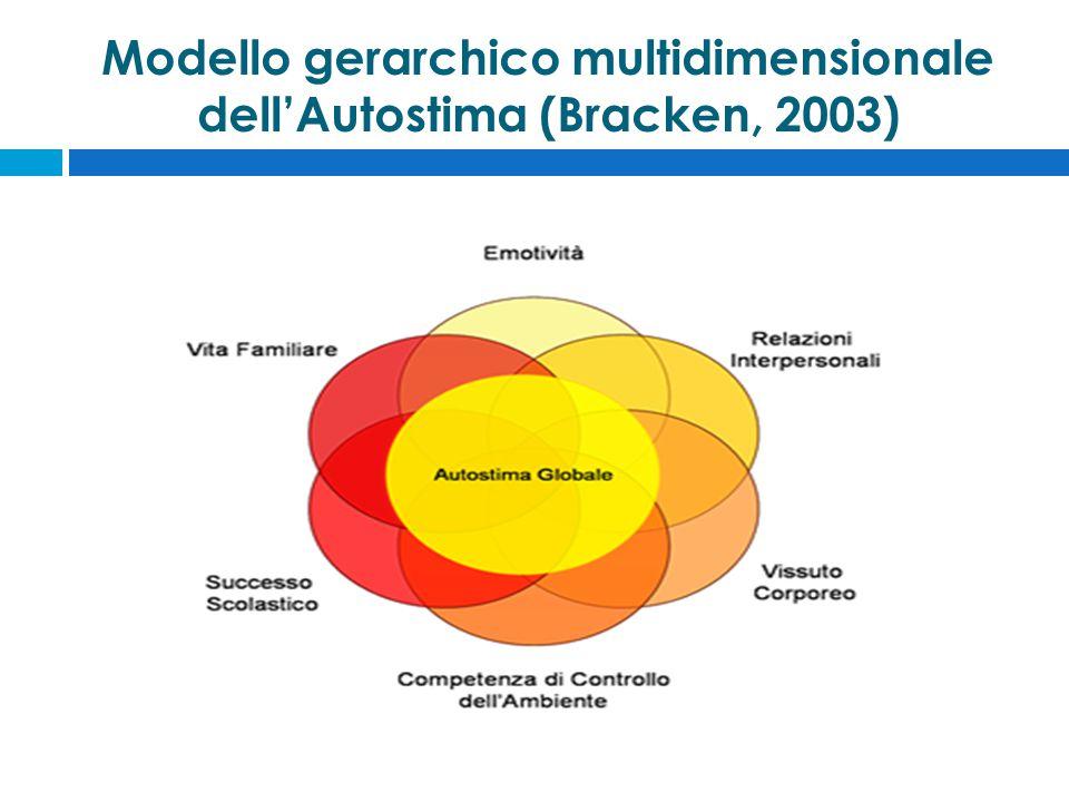 Modello gerarchico multidimensionale dell'Autostima (Bracken, 2003)
