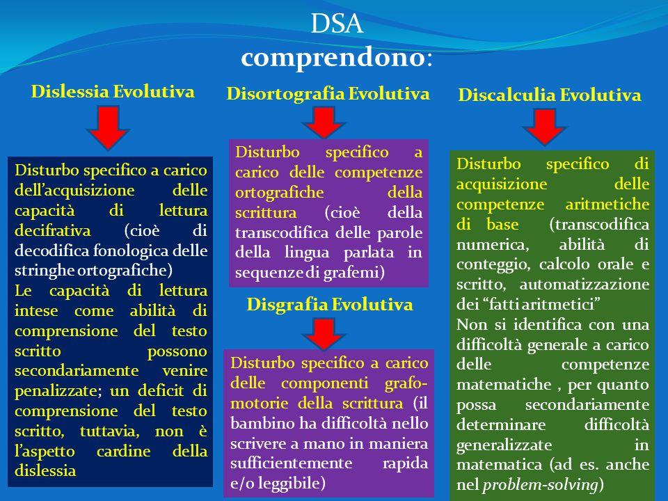 DSA comprendono: Dislessia Evolutiva Disortografia Evolutiva
