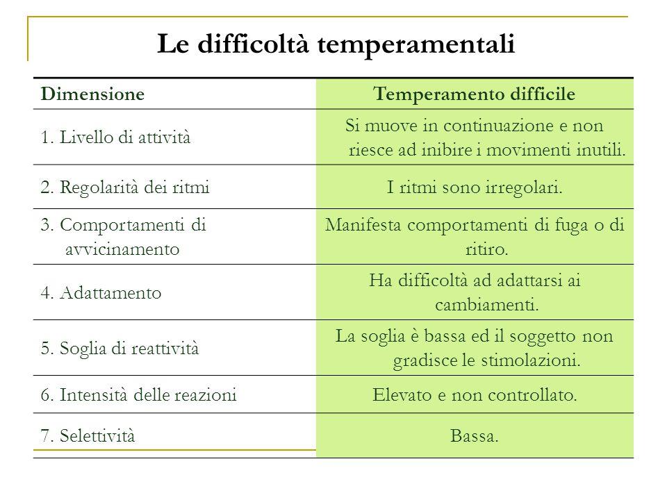 Le difficoltà temperamentali Temperamento difficile