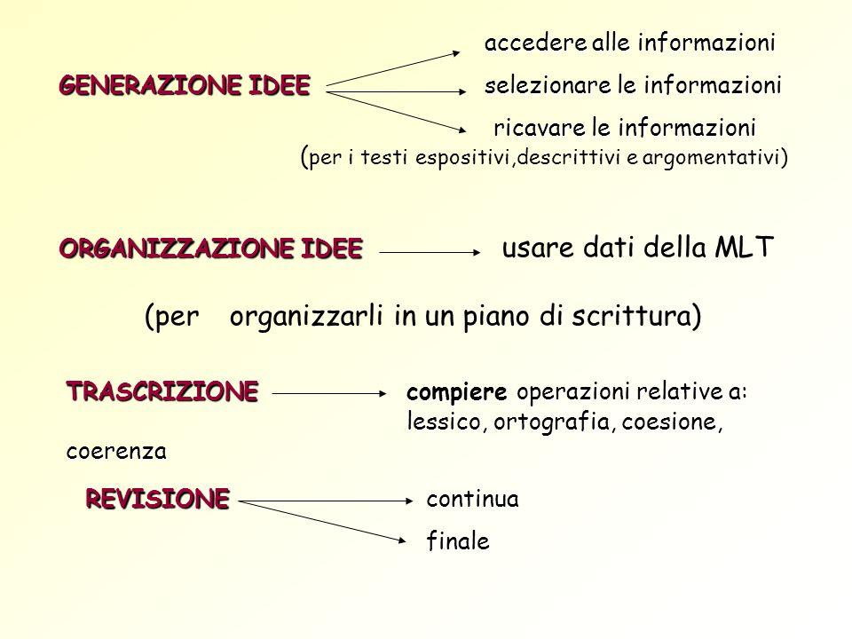 GENERAZIONE IDEE selezionare le informazioni
