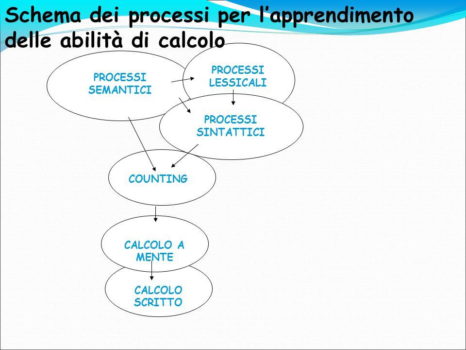Schema dei processi per l'apprendimento delle abilità di calcolo