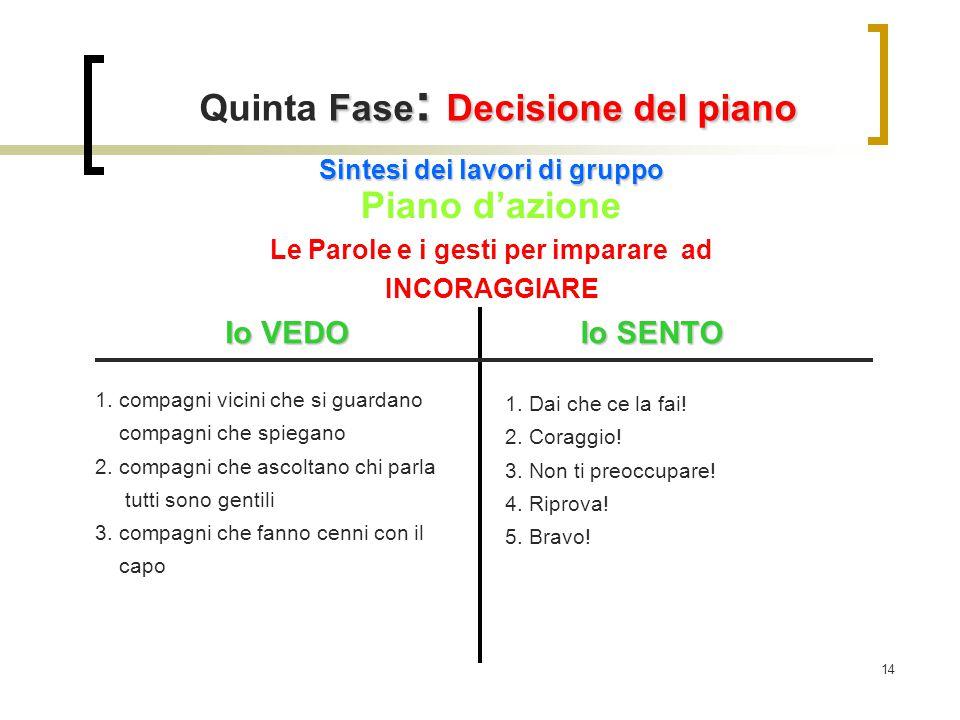 Quinta Fase: Decisione del piano