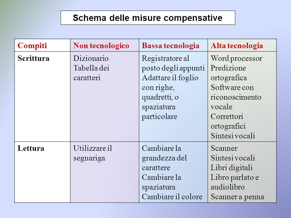 Schema delle misure compensative