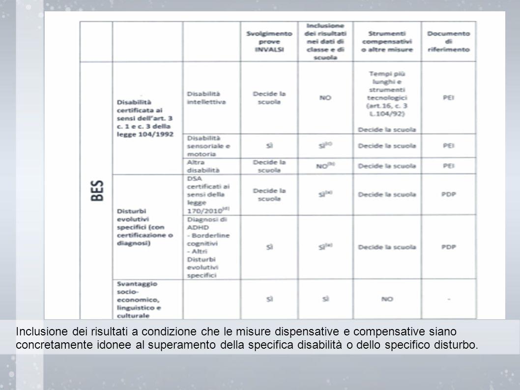 Inclusione dei risultati a condizione che le misure dispensative e compensative siano concretamente idonee al superamento della specifica disabilità o dello specifico disturbo.