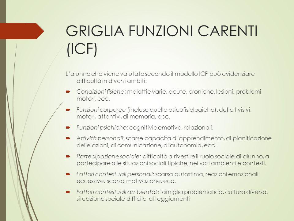 GRIGLIA FUNZIONI CARENTI (ICF)