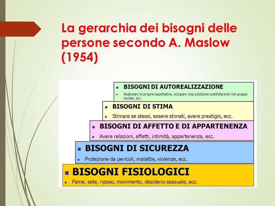 La gerarchia dei bisogni delle persone secondo A. Maslow (1954)