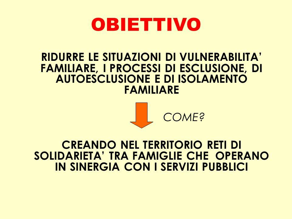 OBIETTIVO RIDURRE LE SITUAZIONI DI VULNERABILITA' FAMILIARE, I PROCESSI DI ESCLUSIONE, DI AUTOESCLUSIONE E DI ISOLAMENTO FAMILIARE.