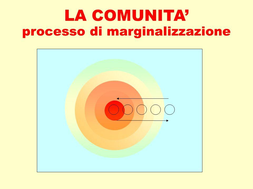 LA COMUNITA' processo di marginalizzazione