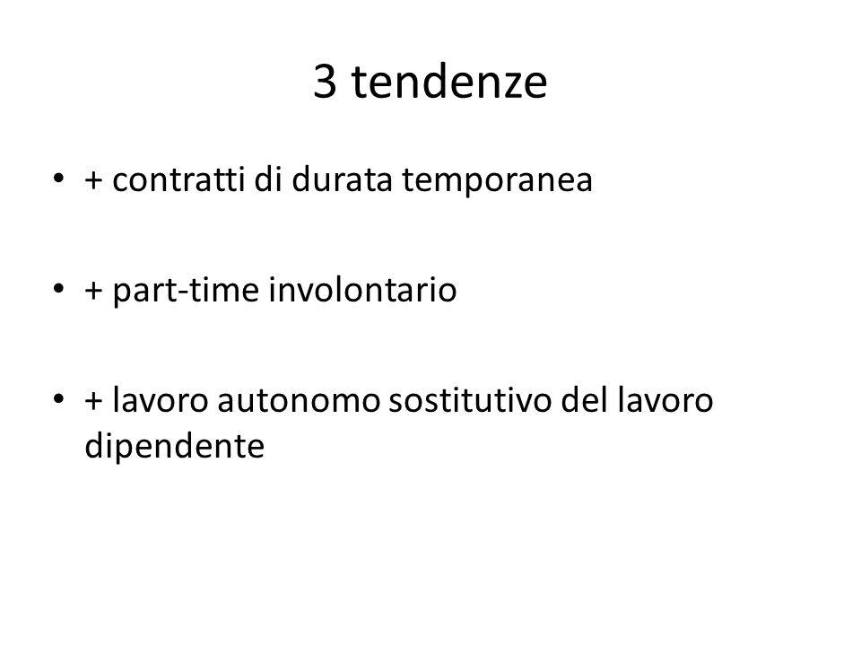3 tendenze + contratti di durata temporanea + part-time involontario