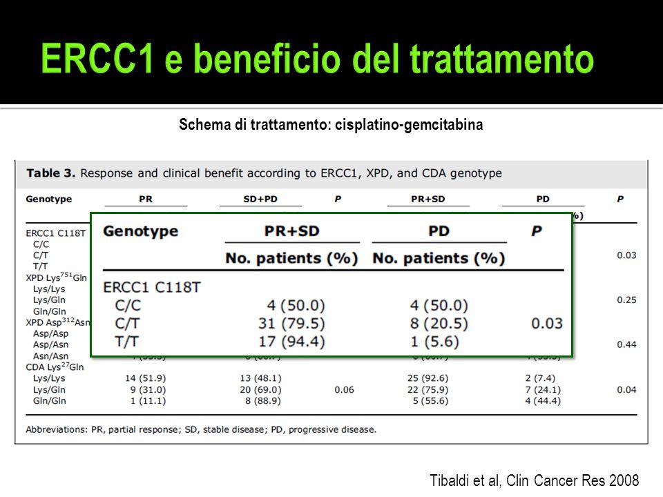 ERCC1 e beneficio del trattamento