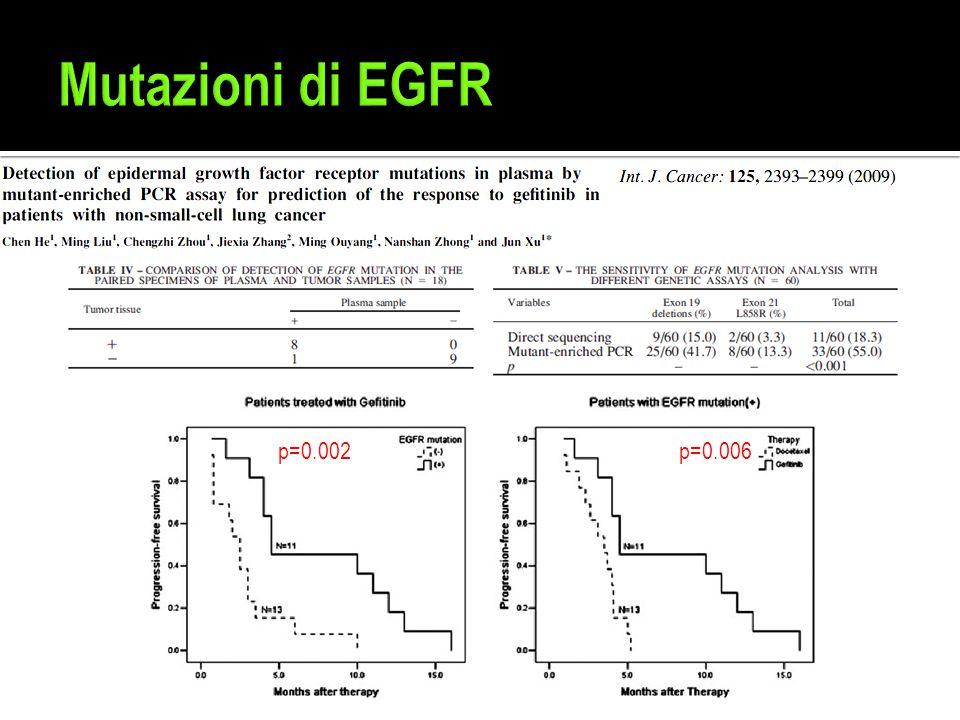 Mutazioni di EGFR p=0.002 p=0.006