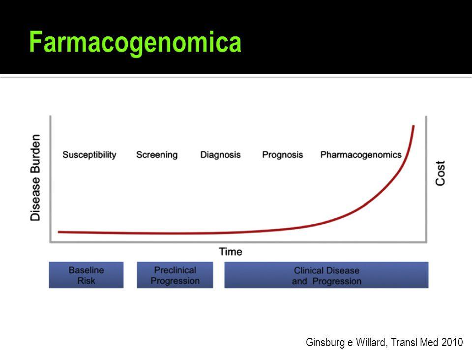 Farmacogenomica Ginsburg e Willard, Transl Med 2010