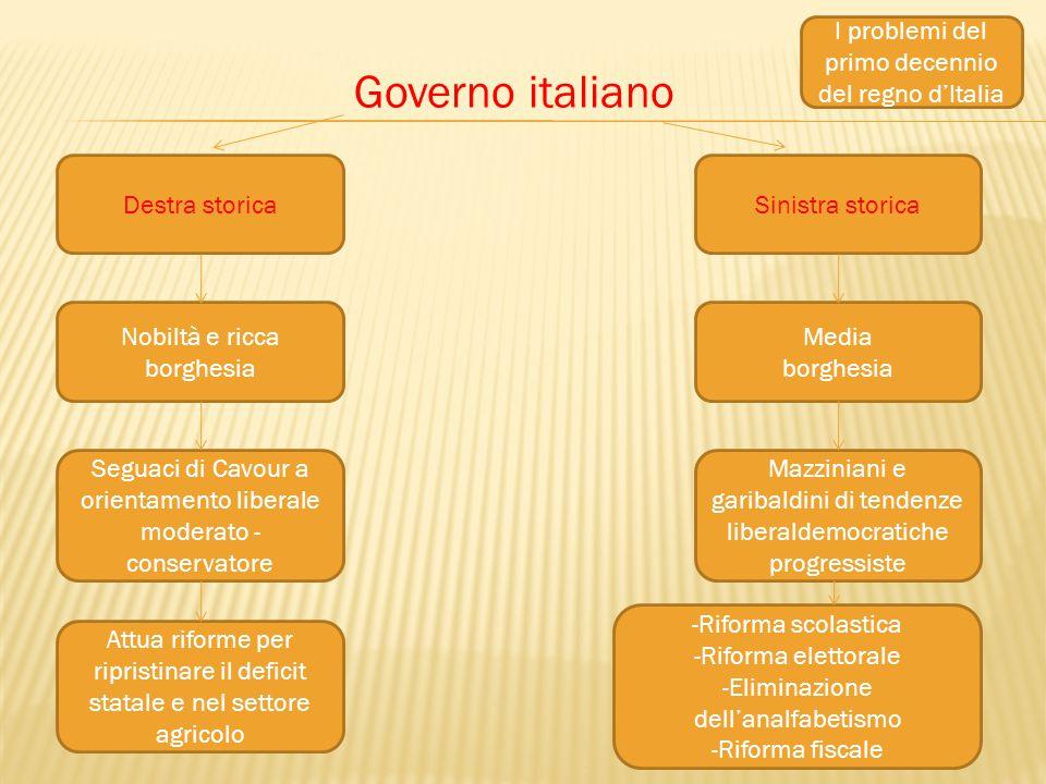 Governo italiano I problemi del primo decennio del regno d'Italia