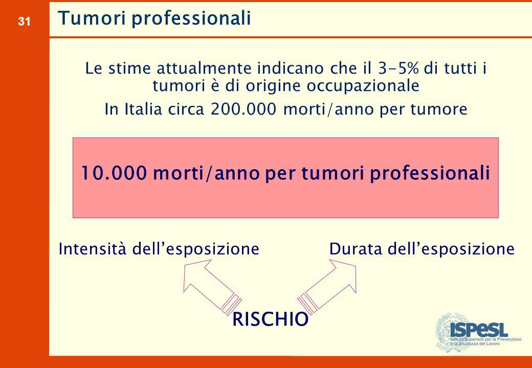 Tumori professionali Mesotelioma pleurico e peritoneale (asbesto)
