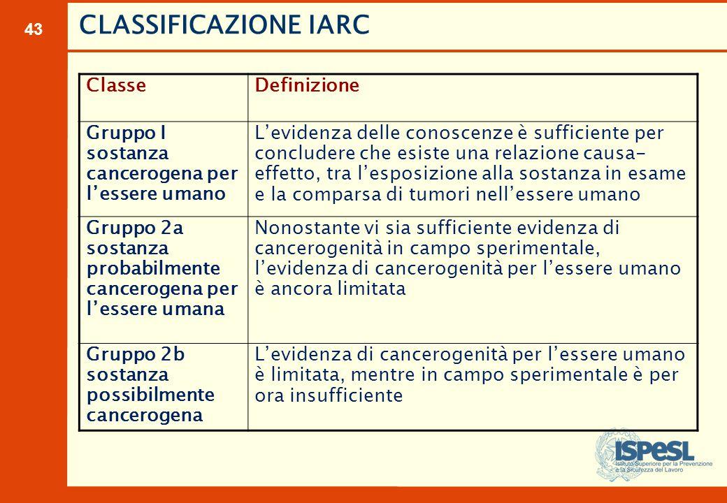 CLASSIFICAZIONE IARC Classe Definizione