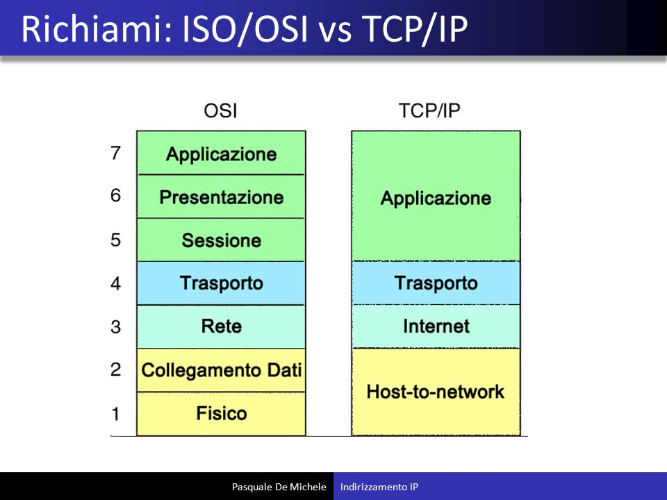 Richiami: ISO/OSI vs TCP/IP