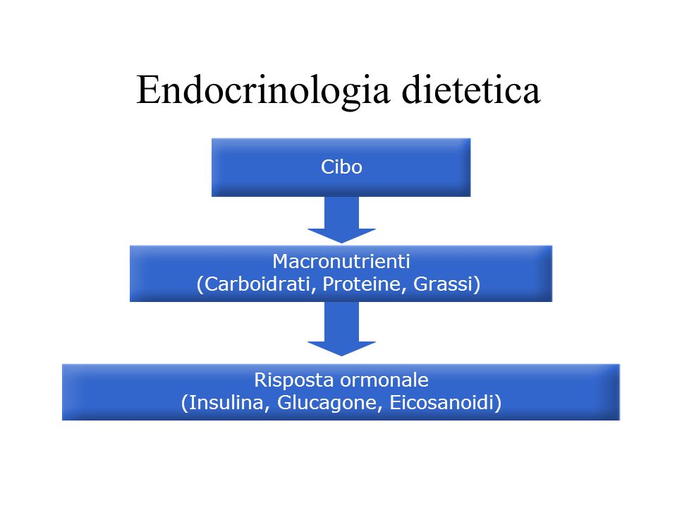 Endocrinologia dietetica
