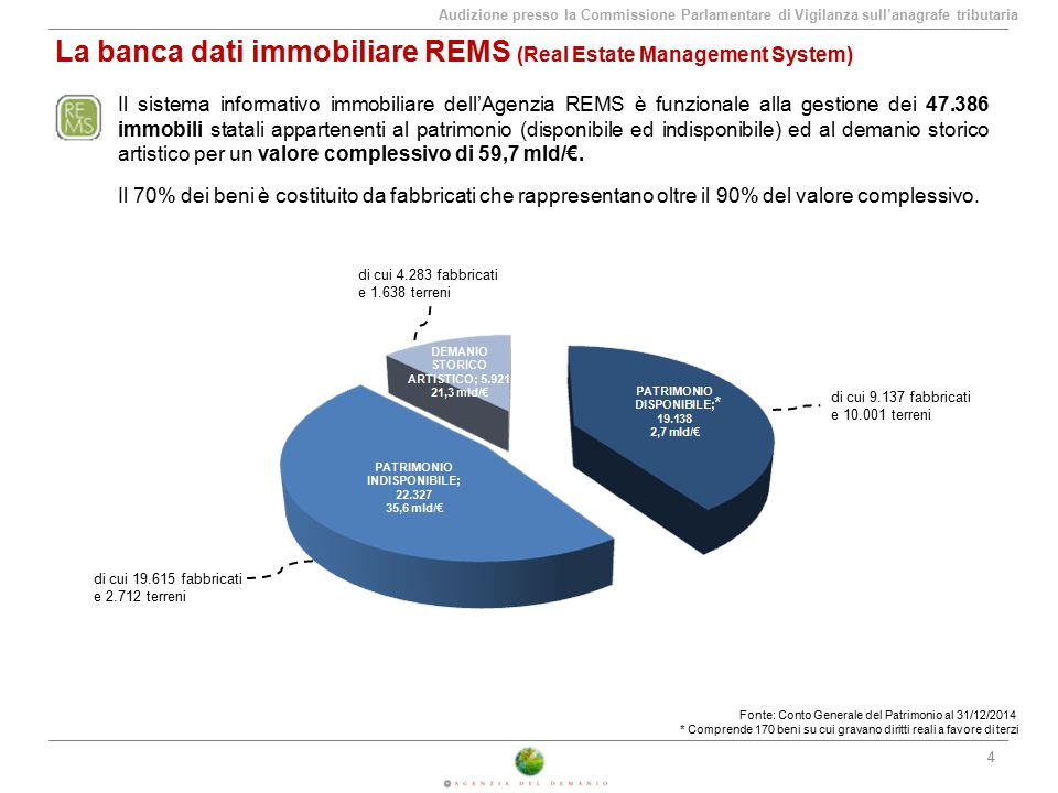 La banca dati immobiliare REMS (Real Estate Management System)