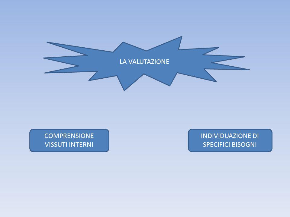 COMPRENSIONE VISSUTI INTERNI INDIVIDUAZIONE DI SPECIFICI BISOGNI