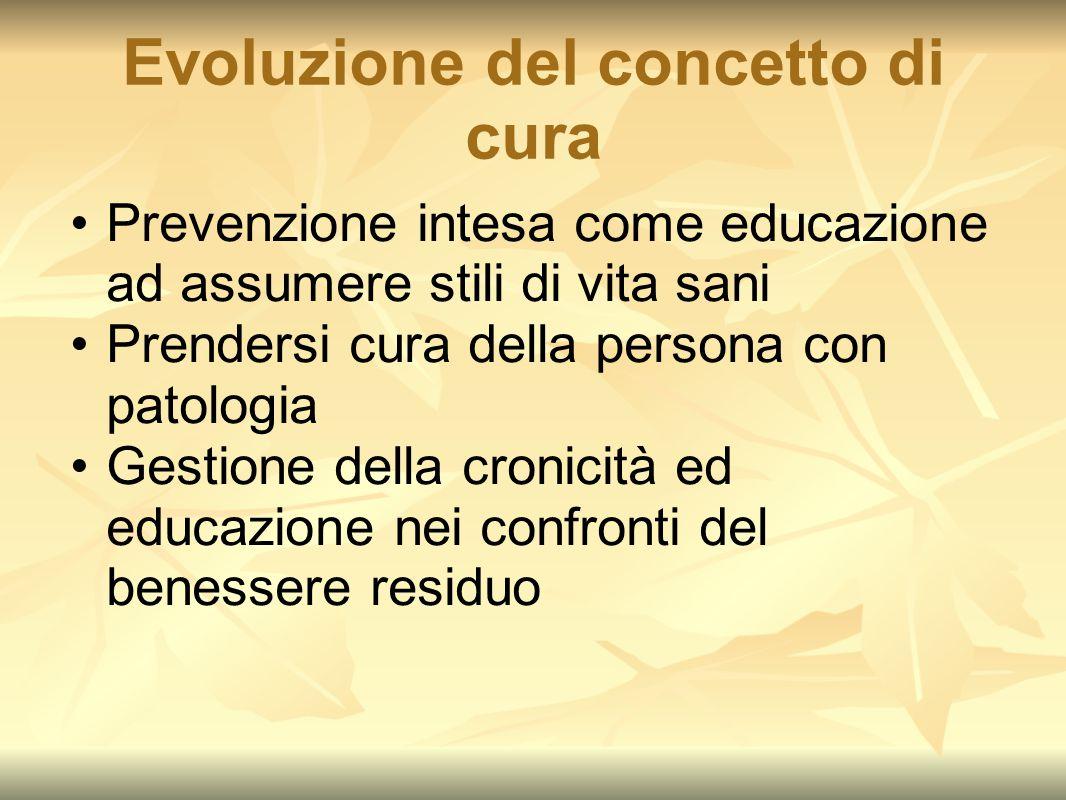 Evoluzione del concetto di cura