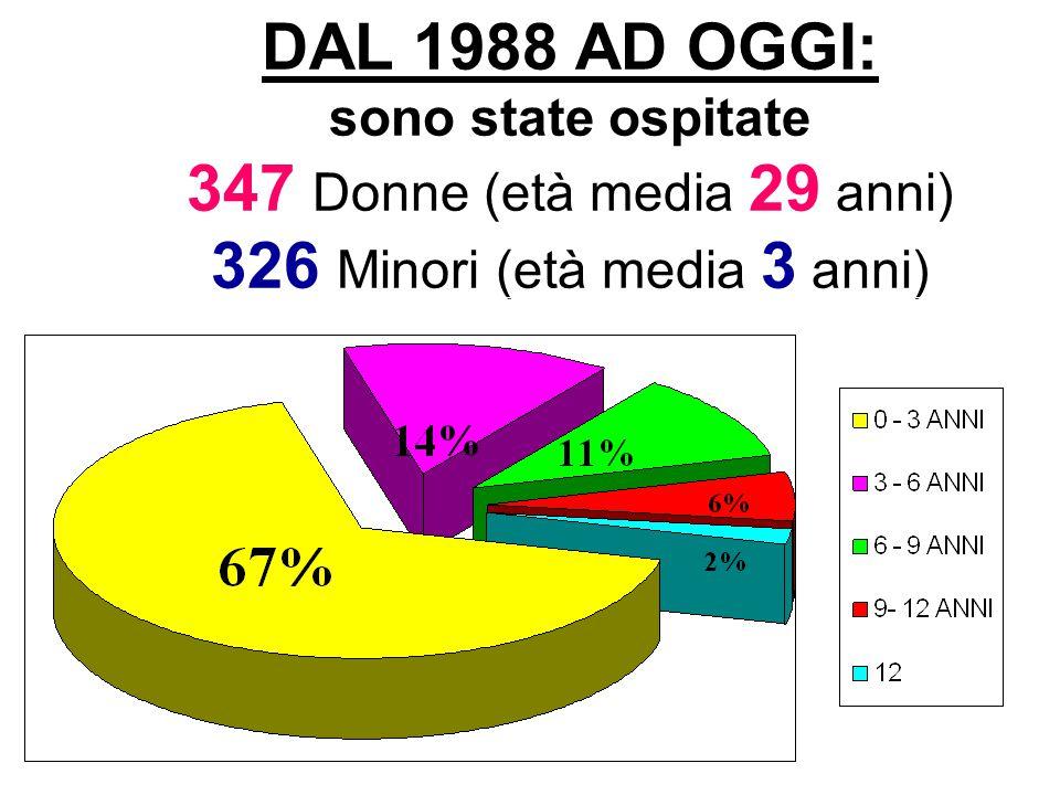 DAL 1988 AD OGGI: sono state ospitate 347 Donne (età media 29 anni) 326 Minori (età media 3 anni)