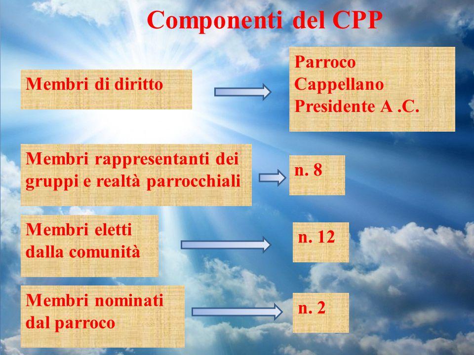 Componenti del CPP Parroco Cappellano Presidente A .C.