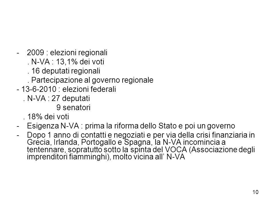 2009 : elezioni regionali . N-VA : 13,1% dei voti. . 16 deputati regionali. . Partecipazione al governo regionale.