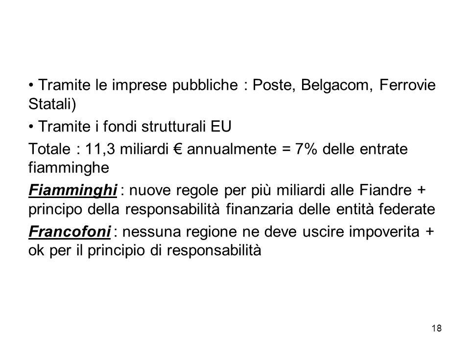 Tramite le imprese pubbliche : Poste, Belgacom, Ferrovie Statali)