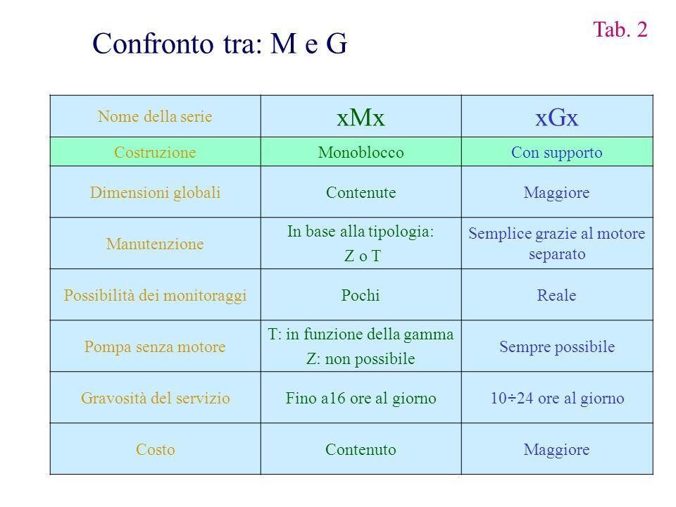 Confronto tra: M e G xMx xGx Tab. 2 Nome della serie Costruzione
