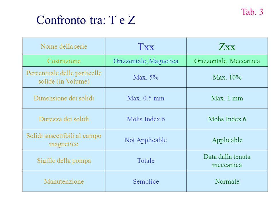 Confronto tra: T e Z Txx Zxx Tab. 3 Nome della serie Costruzione
