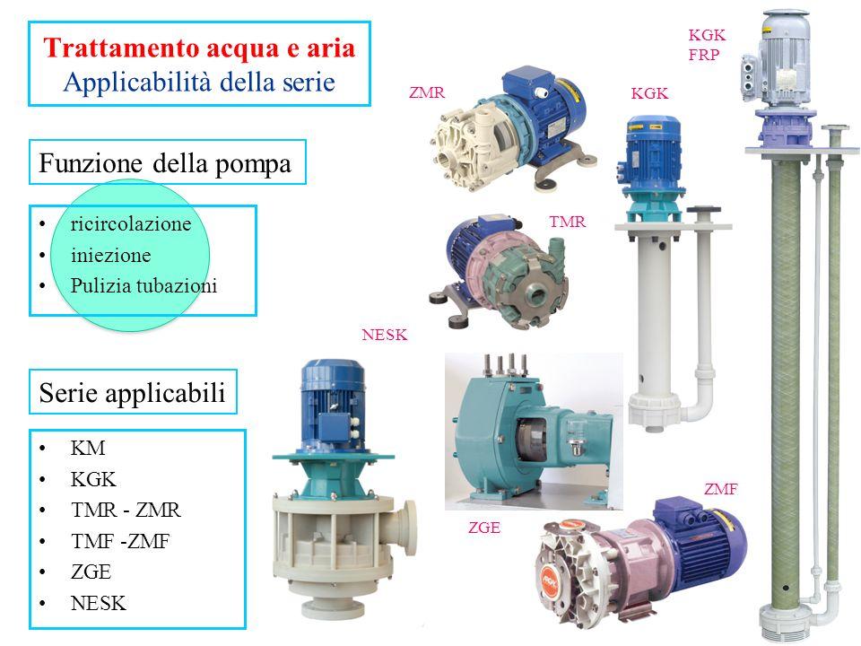 Trattamento acqua e aria Applicabilità della serie