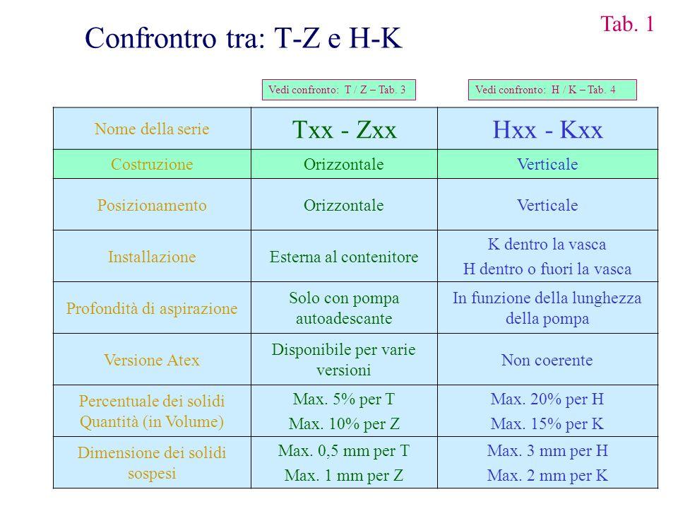 Confrontro tra: T-Z e H-K