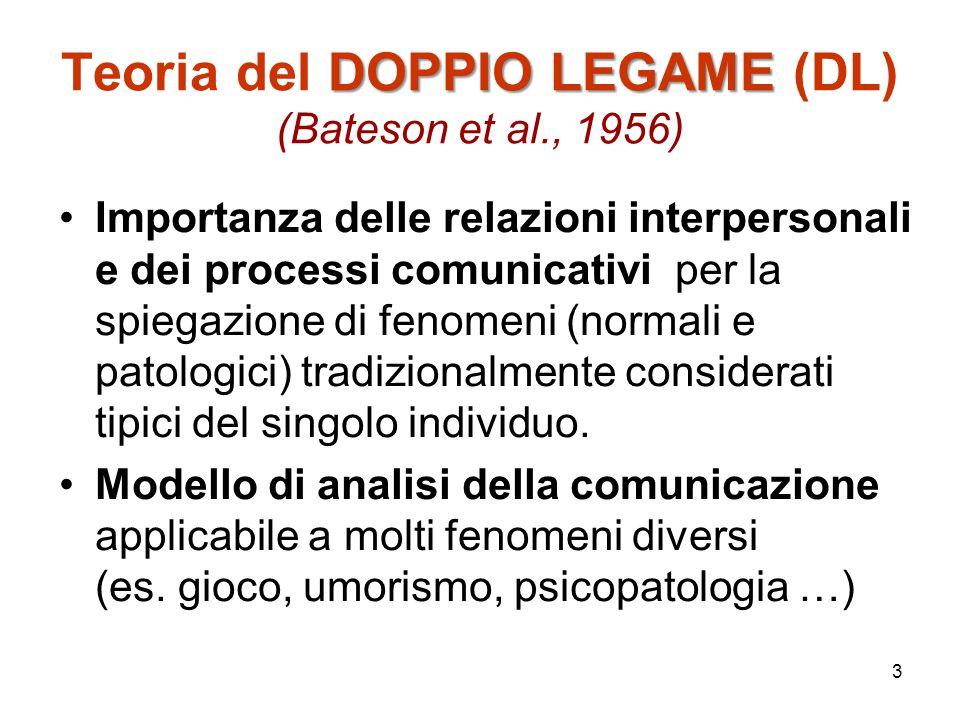 Teoria del DOPPIO LEGAME (DL) (Bateson et al., 1956)