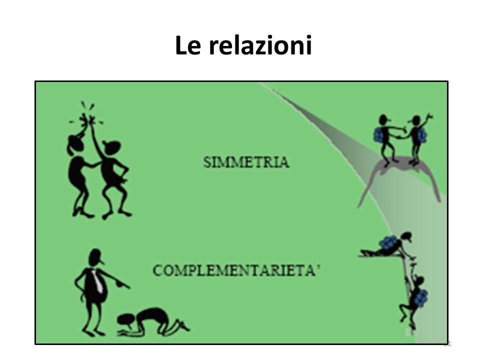 Le relazioni