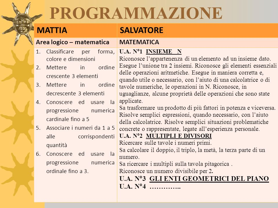 PROGRAMMAZIONE MATTIA SALVATORE Area logico – matematica MATEMATICA