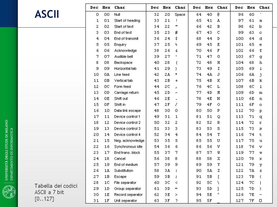 Codifica dell 39 informazione testuale ppt scaricare for 7 bit ascii tabelle